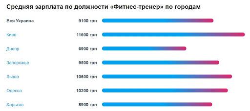 Сколько получает фитнес-тренер: статистика желаемых зарплат (в резюме) по городам